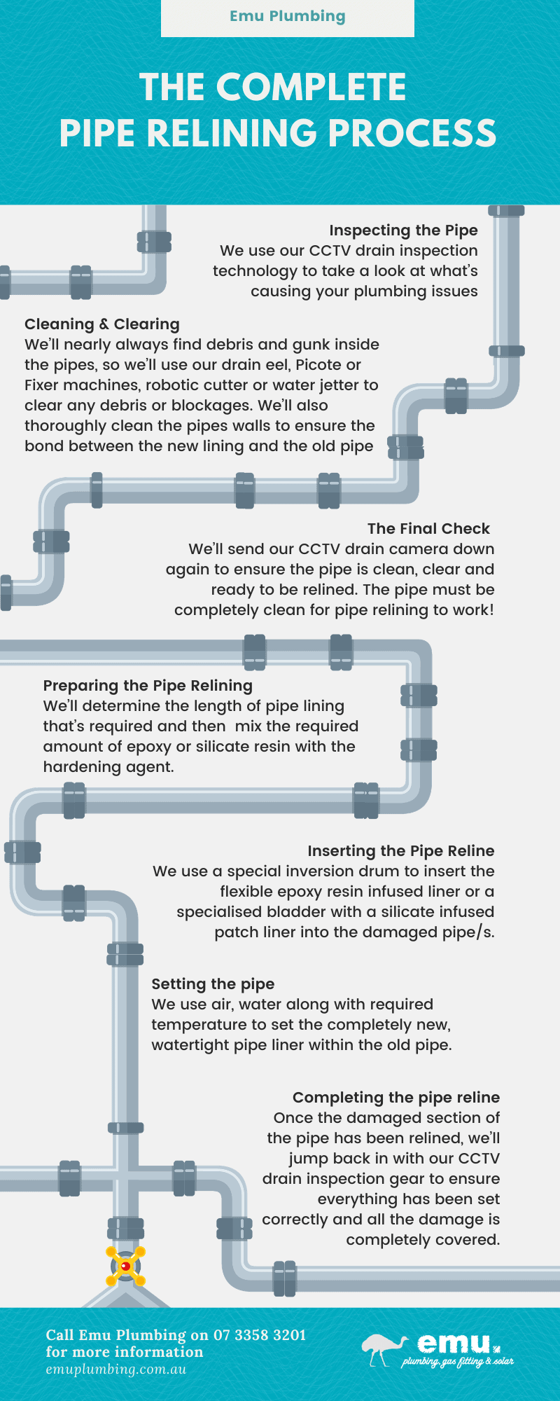 The pipe relining process infographic